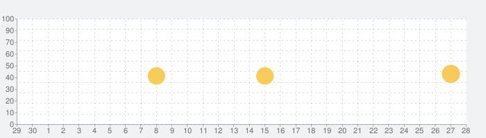 Life Key - 手相占いの予測、将来の生活の話題指数グラフ(10月28日(水))
