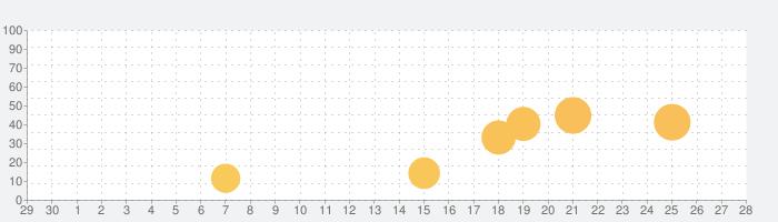 バッテリー HD Proの話題指数グラフ(10月28日(水))