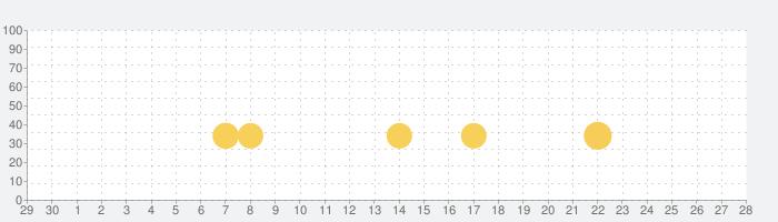 Drive for Speed: Simulatorの話題指数グラフ(5月28日(木))