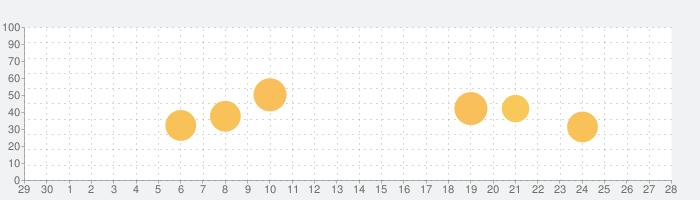 Solar Walk 2 Ads+: 宇宙観察 3Dの話題指数グラフ(10月28日(水))