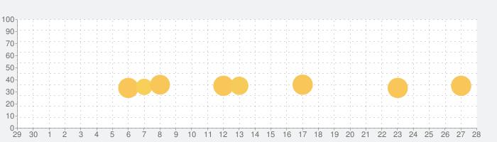 かわいい住宅の話題指数グラフ(7月28日(水))