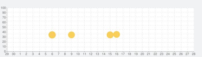 點點リズム - 君の手の速さをテストするの話題指数グラフ(10月28日(木))