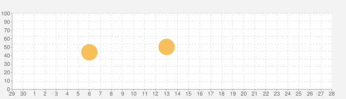 Transwhiz 日中辞書の話題指数グラフ(10月28日(木))