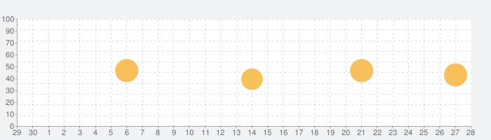 Be Focused Pro - Focus Timerの話題指数グラフ(7月28日(水))