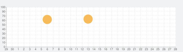 ヤンジャン!の話題指数グラフ(10月28日(木))