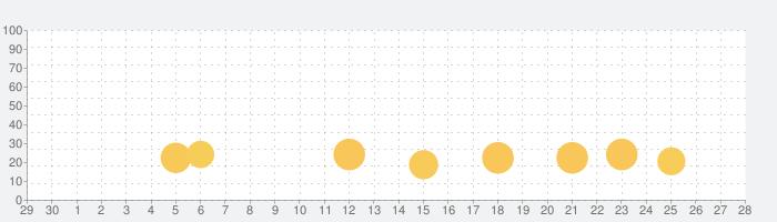 ぶたポンDXの話題指数グラフ(10月28日(木))