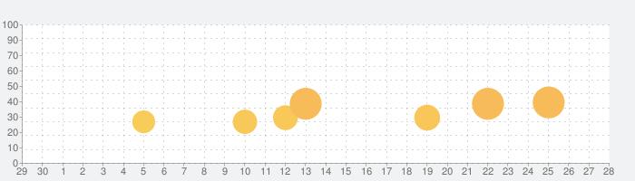 ホームデザイン メイクオーバーの話題指数グラフ(5月28日(木))