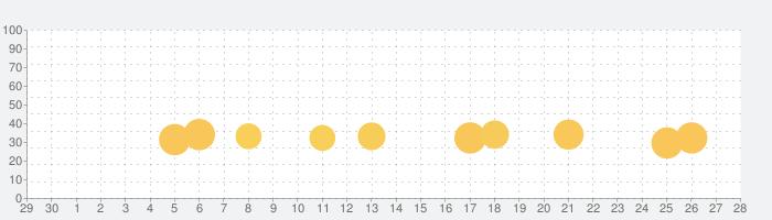 タッチカード こどもに人気のゲームアプリの話題指数グラフ(10月28日(木))