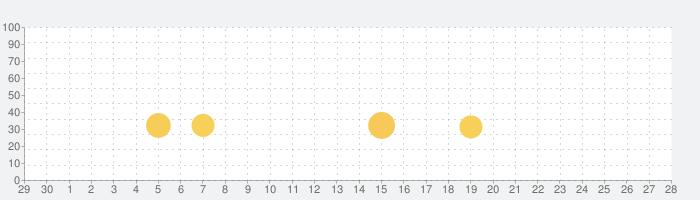 リラックマ農園 ~ゆるっとだららんファーム~の話題指数グラフ(5月28日(木))