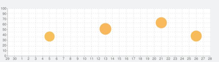 Granny Smithの話題指数グラフ(10月28日(水))