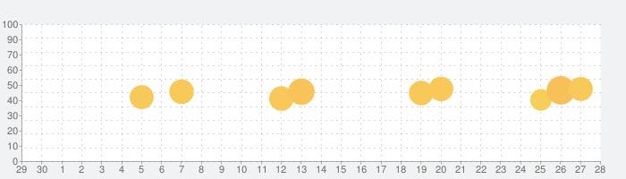Photomathの話題指数グラフ(7月28日(水))