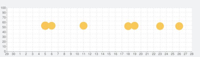 特務機関NERV防災の話題指数グラフ(5月28日(木))