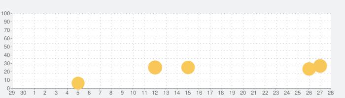 はみがき勇者の話題指数グラフ(5月28日(木))