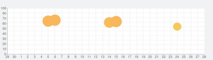 PictureThis:撮ったら、判る-1秒植物図鑑の話題指数グラフ(10月28日(水))