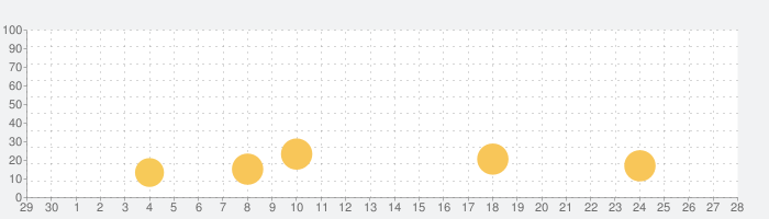 Google Gmail用コンタクト・シンクの話題指数グラフ(10月28日(水))