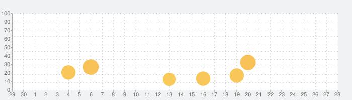 中国語検定HSK公認単語トレーニングの話題指数グラフ(10月28日(水))