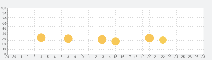 The Witnessの話題指数グラフ(10月28日(木))