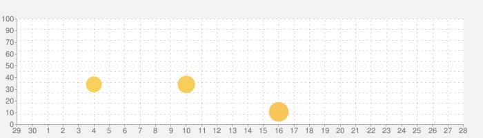 小学3年生漢字:ゆびドリル(書き順判定対応漢字学習アプリ)の話題指数グラフ(10月28日(木))
