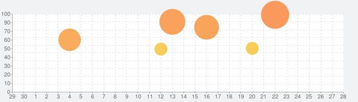 FaceApp - AI表情エディタの話題指数グラフ(7月28日(水))