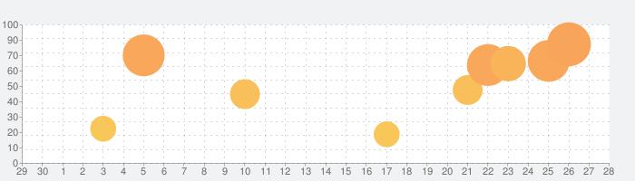 Refills カレンダー・スケジュール帳・システム手帳の話題指数グラフ(10月28日(木))