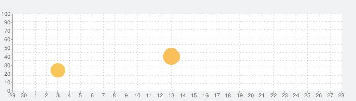ストップウォッチ+の話題指数グラフ(5月28日(木))