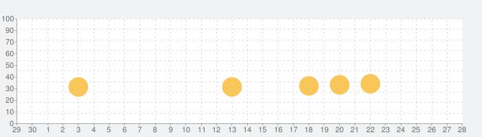 My City : Babysitterの話題指数グラフ(10月28日(水))