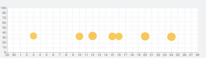 [Premium] RPG アスディバインサーガの話題指数グラフ(5月28日(木))