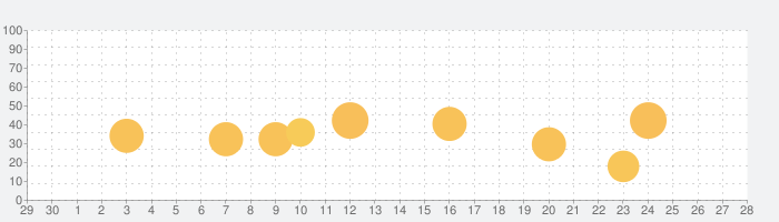 究極英単語の話題指数グラフ(10月28日(木))