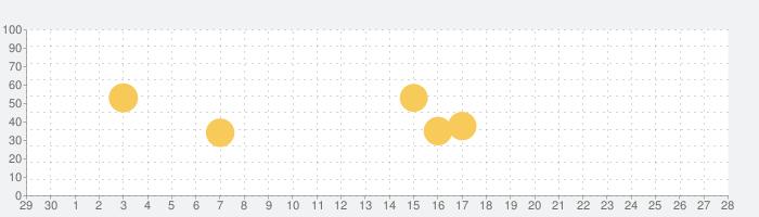 漫画 ebookjapan - 無料マンガ・人気まんがを読もう!無料の電子書籍コミック・漫画アプリの話題指数グラフ(7月28日(水))