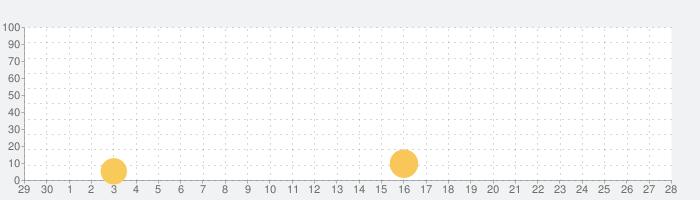スマイルタウンLITE(KIDS英単語1)の話題指数グラフ(7月28日(水))