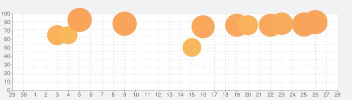 ICEYの話題指数グラフ(5月28日(木))