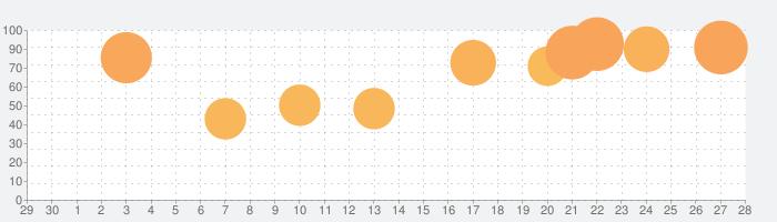 マーセナリーズサーガ2の話題指数グラフ(10月28日(木))