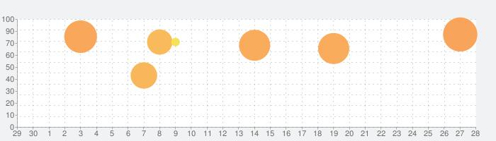 名門ポケット学院2の話題指数グラフ(10月28日(木))
