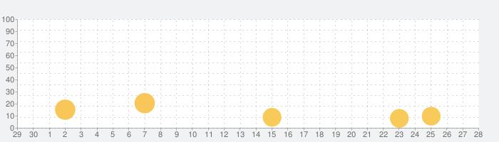 Star Walk - ナイトスカイ: 星座と星の話題指数グラフ(10月28日(水))