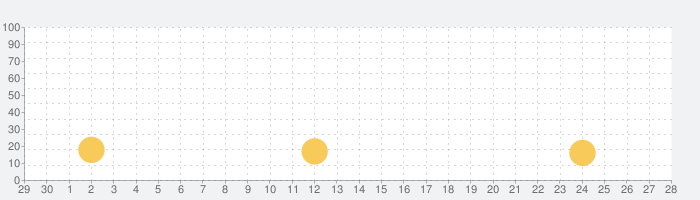 Jelly Shiftの話題指数グラフ(7月28日(水))