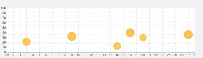Jump-Start! 英語は39日でうまくなる!の話題指数グラフ(10月28日(木))