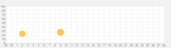 ディギング・タイクーンの話題指数グラフ(10月28日(水))