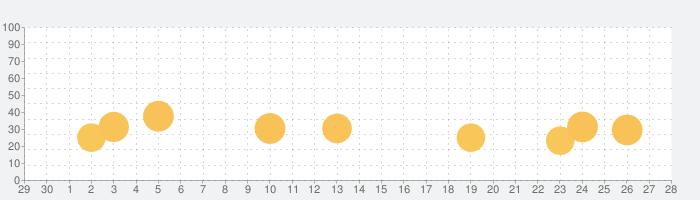 【優待版】三省堂国語辞典 第七版 公式アプリの話題指数グラフ(10月28日(木))