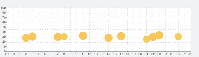 地図エイリアン~都道府県を記憶せよ~の話題指数グラフ(10月28日(木))