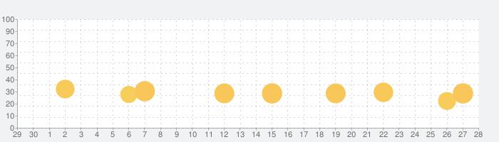 脱出ゲーム 不思議な博物館の話題指数グラフ(10月28日(水))
