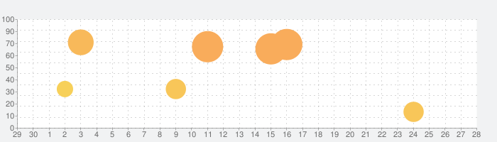 トッカ・ライフ:タウンの話題指数グラフ(10月28日(木))