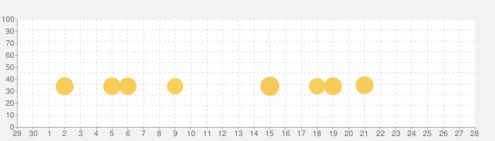 スヌーピー ライフの話題指数グラフ(5月28日(木))