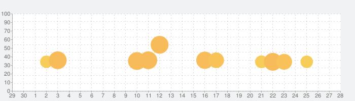 囚われのパルマ Refrainの話題指数グラフ(5月28日(木))