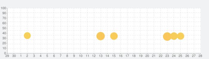 Fate/EXTELLA LINKの話題指数グラフ(10月28日(水))