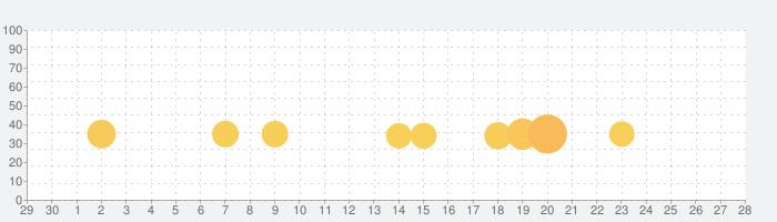 R-TYPE IIの話題指数グラフ(5月28日(木))