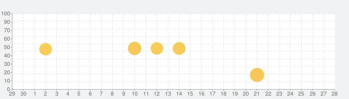 ガンガンONLINEの話題指数グラフ(10月28日(木))