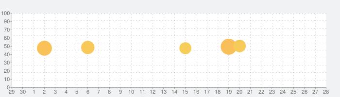 MyRadar気象レーダーの話題指数グラフ(5月28日(木))