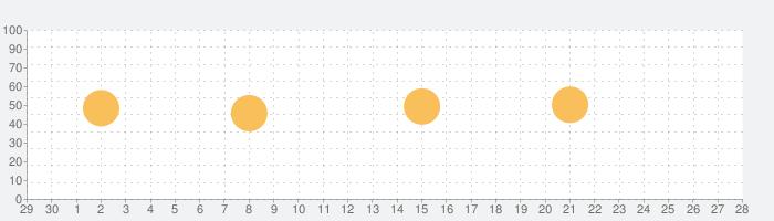 ことわざ・四字熟語・難読漢字 学習小辞典【広告なし版】の話題指数グラフ(10月28日(水))