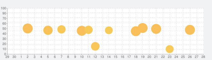TonalEnergyチューナーとメトロノームの話題指数グラフ(5月28日(木))