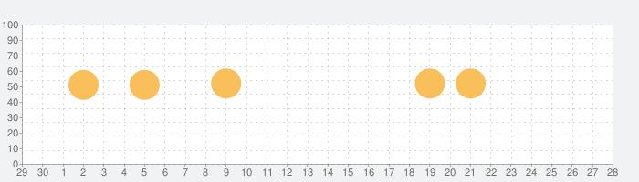 広辞苑第七版【岩波書店】(ONESWING)の話題指数グラフ(10月28日(木))